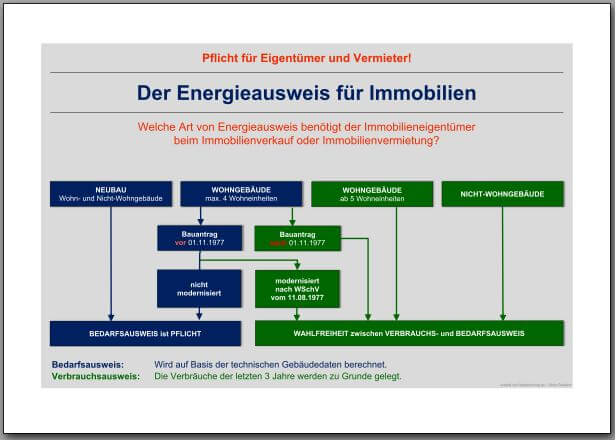 Checkliste - Energieausweis